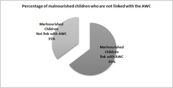 """Vaagdhara reports """"Merely depending upon ICDS Centers is not a solution to reducing malnourishment"""""""
